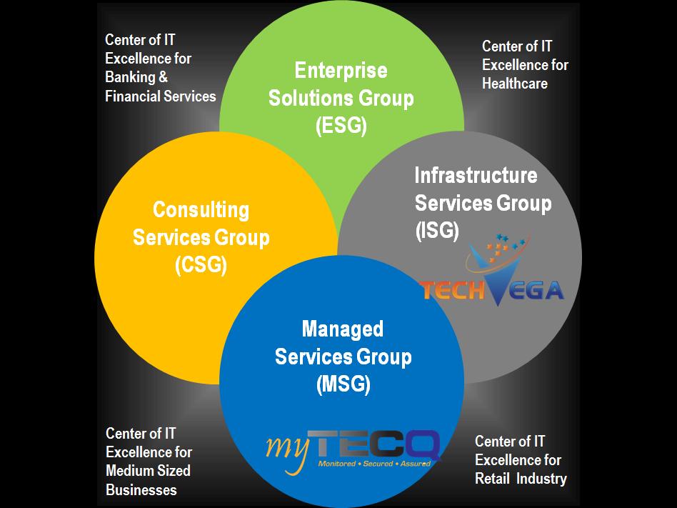 myTECQ Tech Our Services-b